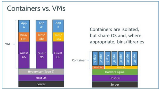 Traditional VM vs Docker Containers