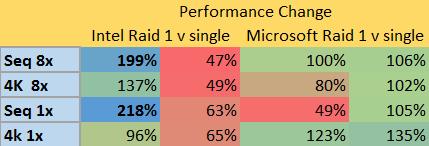 raid 1 vs single drive