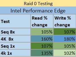 Raid0 testing