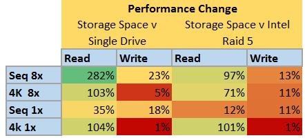 StorageSpace v Everything Else