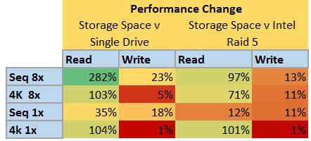 StorageSpace v Everything Else