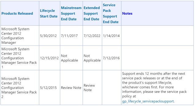 SCCM Lifecycle