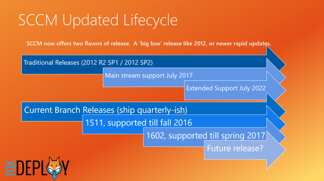 SCCM_Lifecycle_FoxDeploy